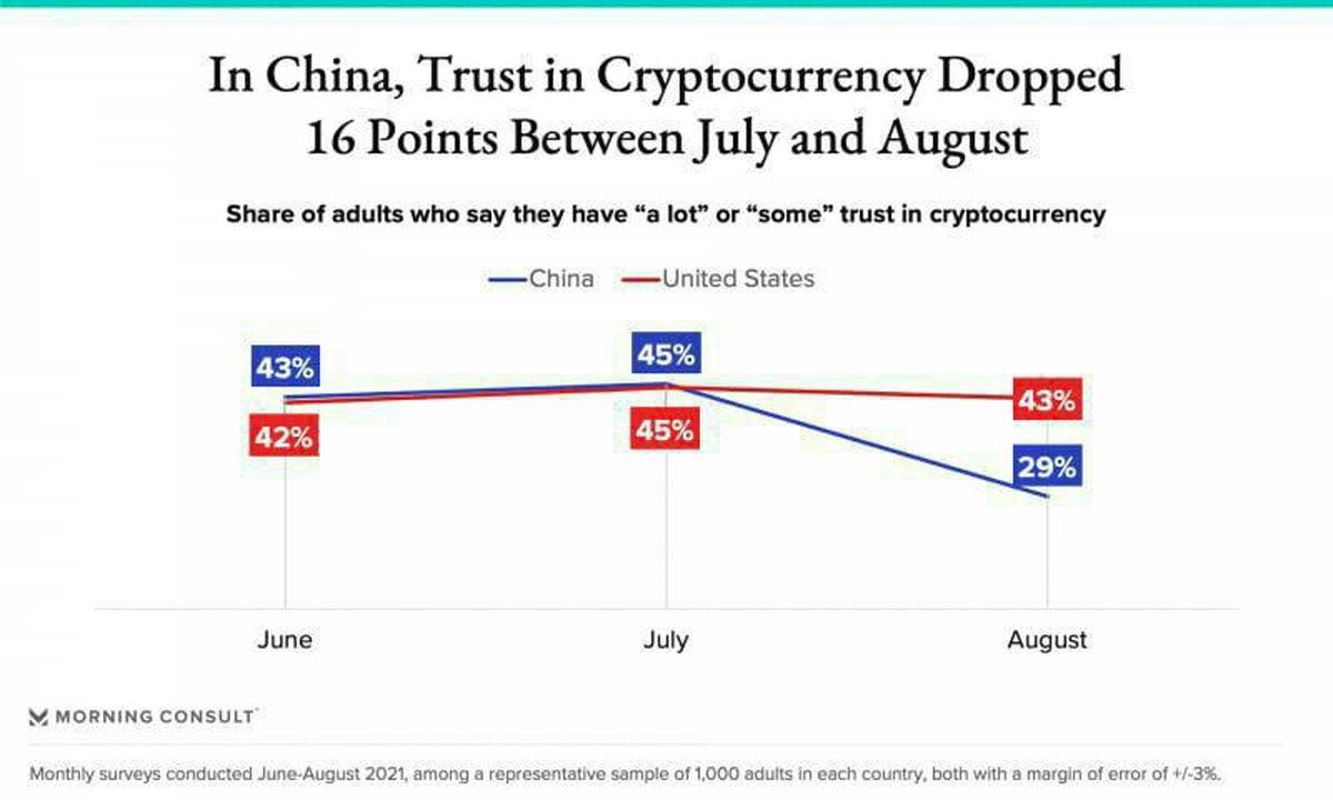 کاهش شدید اعتماد به رمزارزها در چین